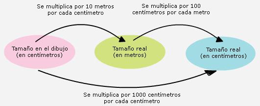 Libros De Matemáticas I Telesecundaria Primer Grado Volumen I
