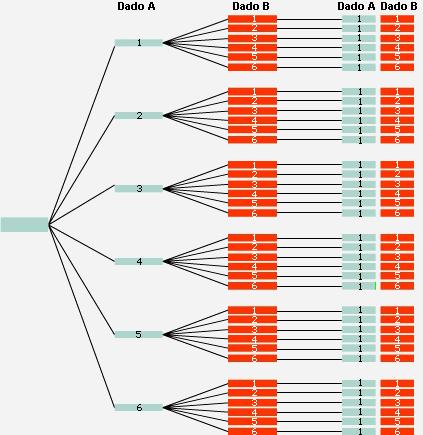 Estudio de probabilidades mediante el lanzamiento de dados y monedas